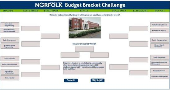 norfolk city budget bracket